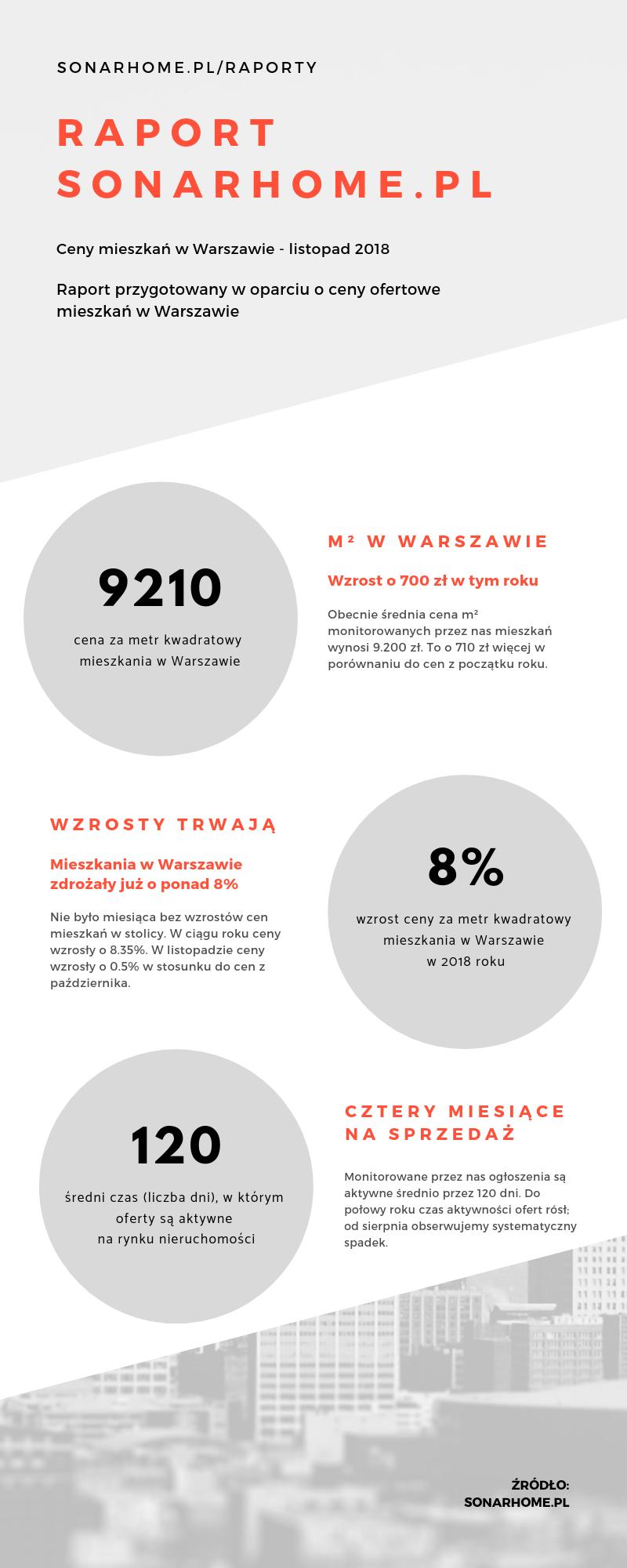 Ceny mieszkań w Warszawie - jak kształtowały się w ciągu ostatnich miesięcy? (+infografika)